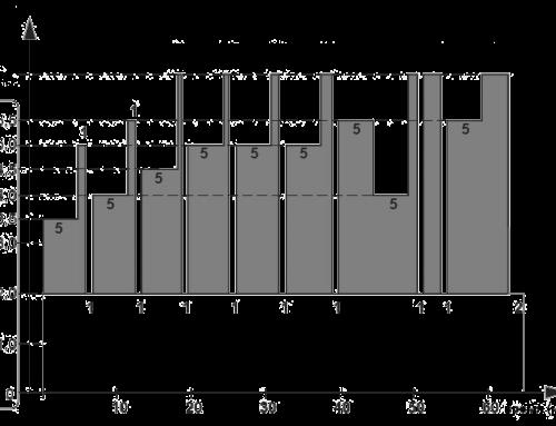 Опробование двигателя Rotax 582